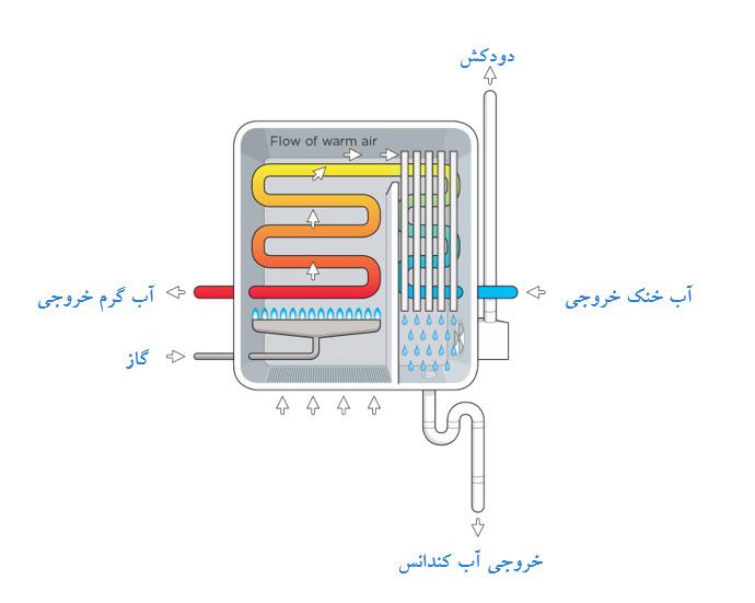 condensing-boiler